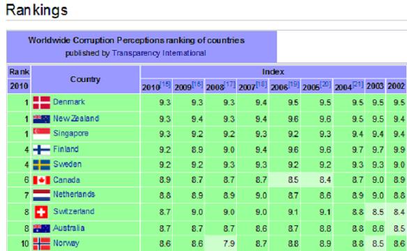 Corruption In Canada Wikipedia | Download PDF